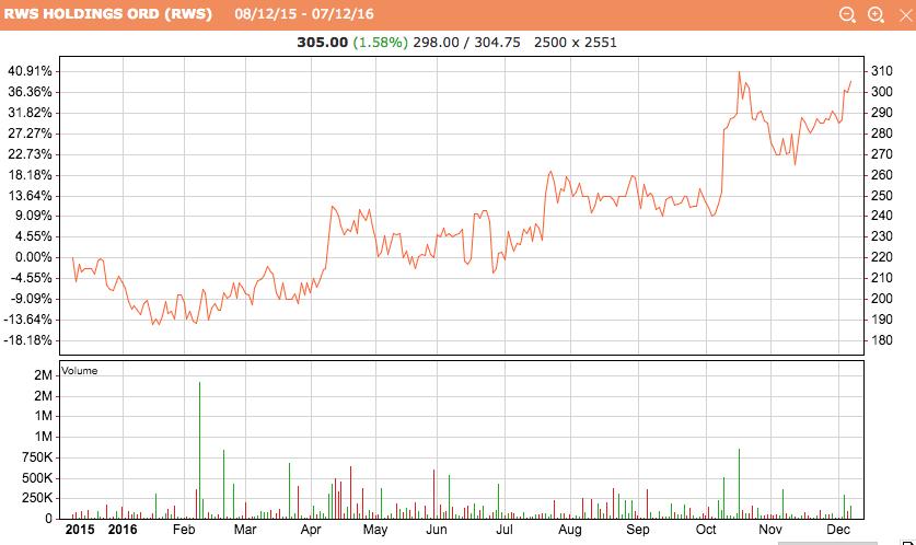 RWS 1-year share price