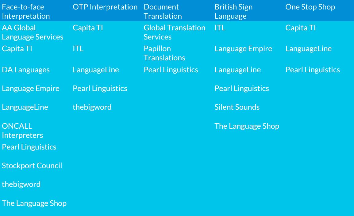 UK Health Service Announces Winners of GBP 100m Language Services Contract  | Slator