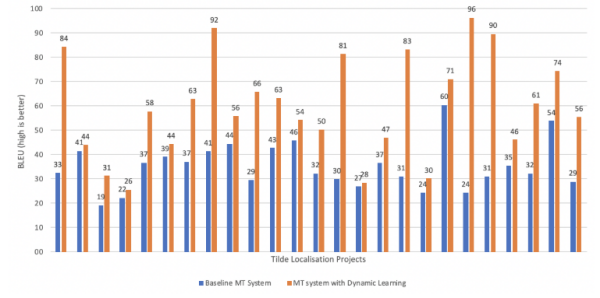 Comparing BLEU scores of baseline MT system with MT system with Dynamic Learning