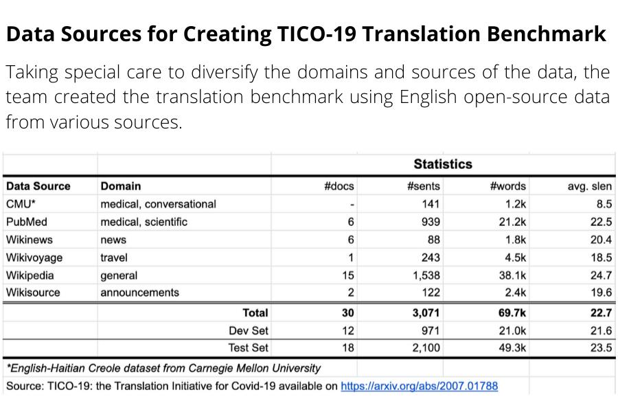 Machine Translation Data Repository for Covid19 Information