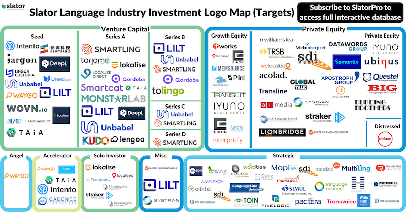 Translation Industry Investor Map and Localization Technology Investment Map
