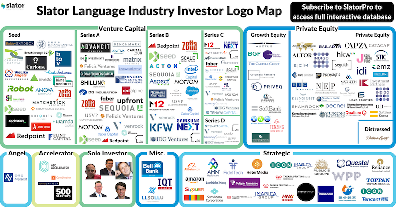 Translation Industry Investor Map and Localization Technology Investor Map